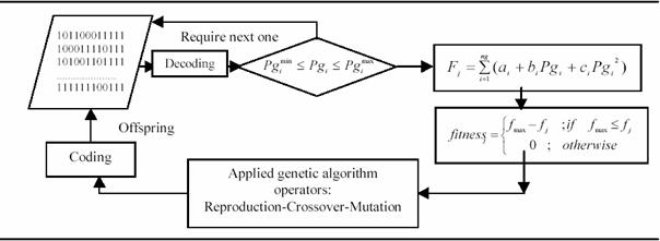 A Genetic Algorithm For Solving The Optimal Power Flow Problem From