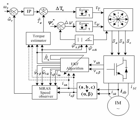 A Robust Sensorless Direct Torque Control Of Induction