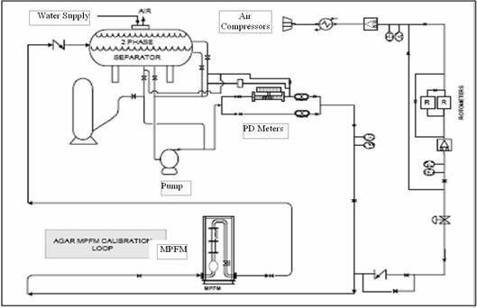Determination of multiphase flow meter reliability and development test procedure ccuart Images