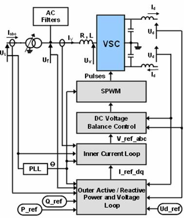 Performance Analysis of a Voltage Source    Converter     VSC