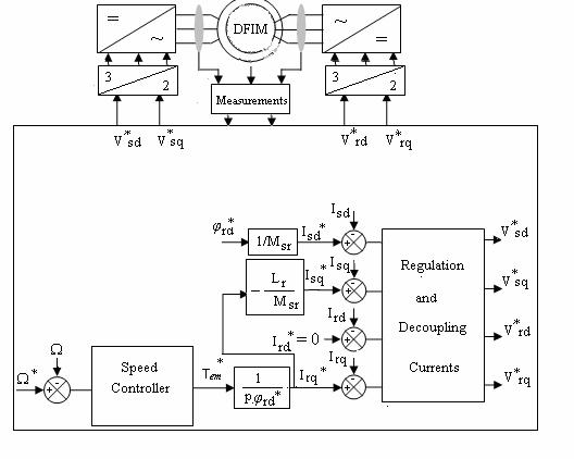 induction motor thesis Speed control of induction motor using v/f technique (phase i) a thesis submitted in partial fulfillment of the requirements.