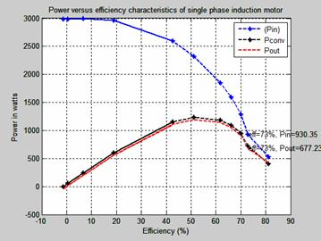 Performance characteristics and double revolving theory of for Single phase motor efficiency