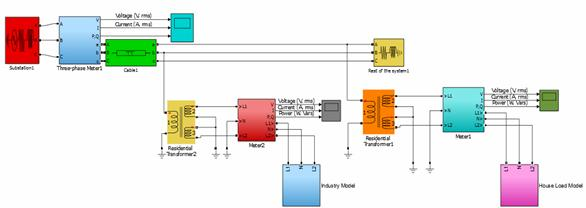 Modeling and simulation for smart grid integration of - Simulation direct energie ...